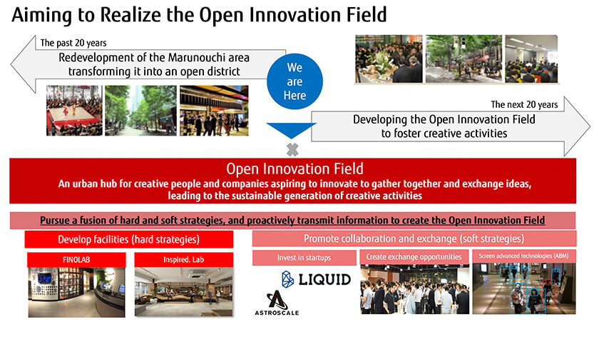 Figure : Mitsubishi Estate's vision of the Open Innovation Field