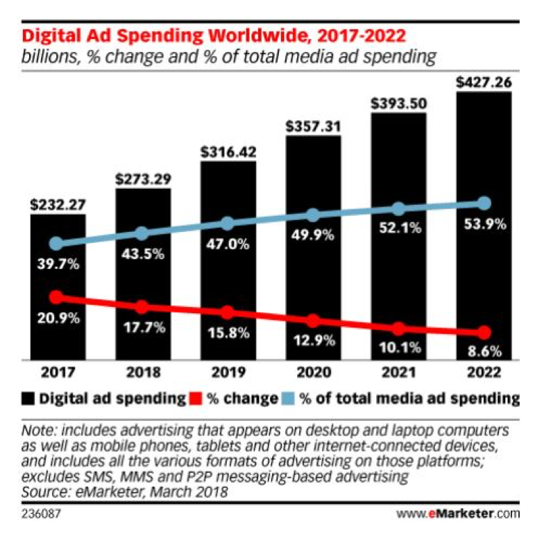 Digital Ad Spend Worldwide.png