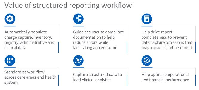 Value of Structured Reporting Chart Image.JPG