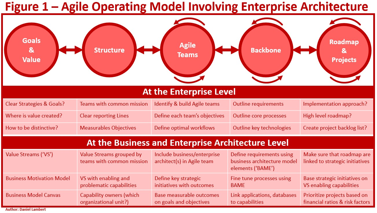 lambert-agile-operating-model-1-100797631-orig.jpg