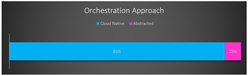 Figure : Let's take a look at why orchestration is so important.