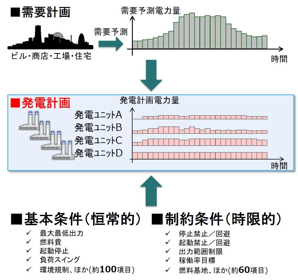 最適火力発電計画技術図