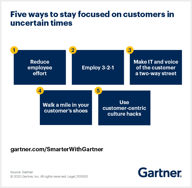 Gartner outlines five ways to stay focused on customers during uncertain times.