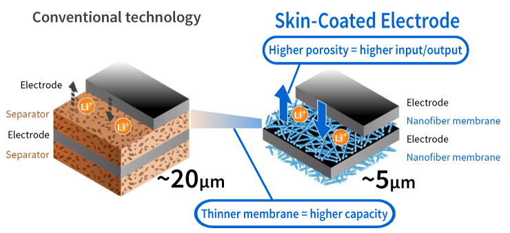 Skin-Coated Electrode compared with conventional technology