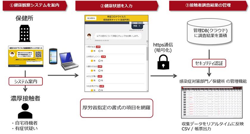 図 : 宮城県が導入したチャットボットを活用した「健康観察システム」のイメージ(東北大学の小坂教授と富士通の共同開発)