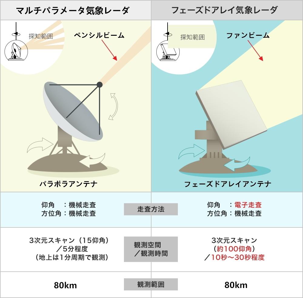 マルチパラメータ気象レーダとフェーズドアレイ気象レーダの特長比較