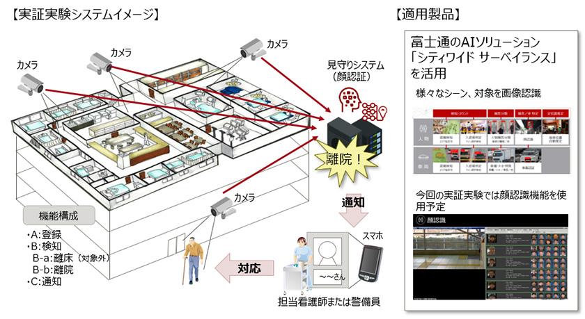 図 : 大成建設と富士通との実証実験イメージ 従来のカメラ見地の仕組みではとらえきれない病院全体をマルチカメラネットワーク適用により、患者の院外離院トラブル防止、院内見守りの実現を目指す