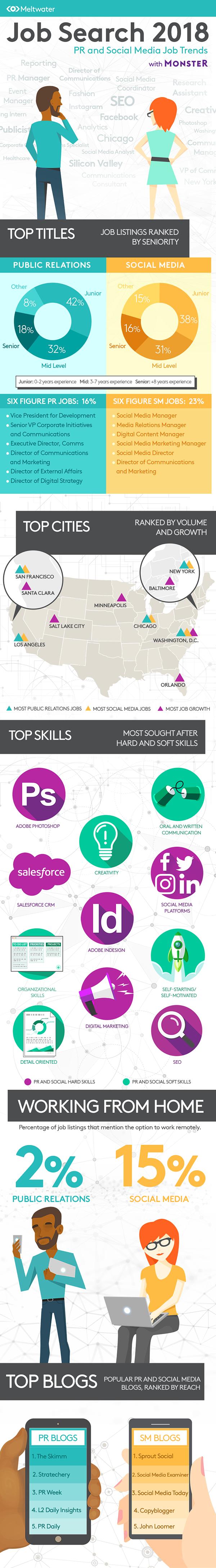 PR and Social Media Jobs