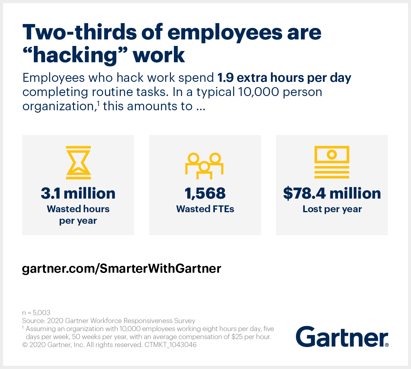 Gartner research shows two-thirds of employees are hacking their work to get around poor work design.