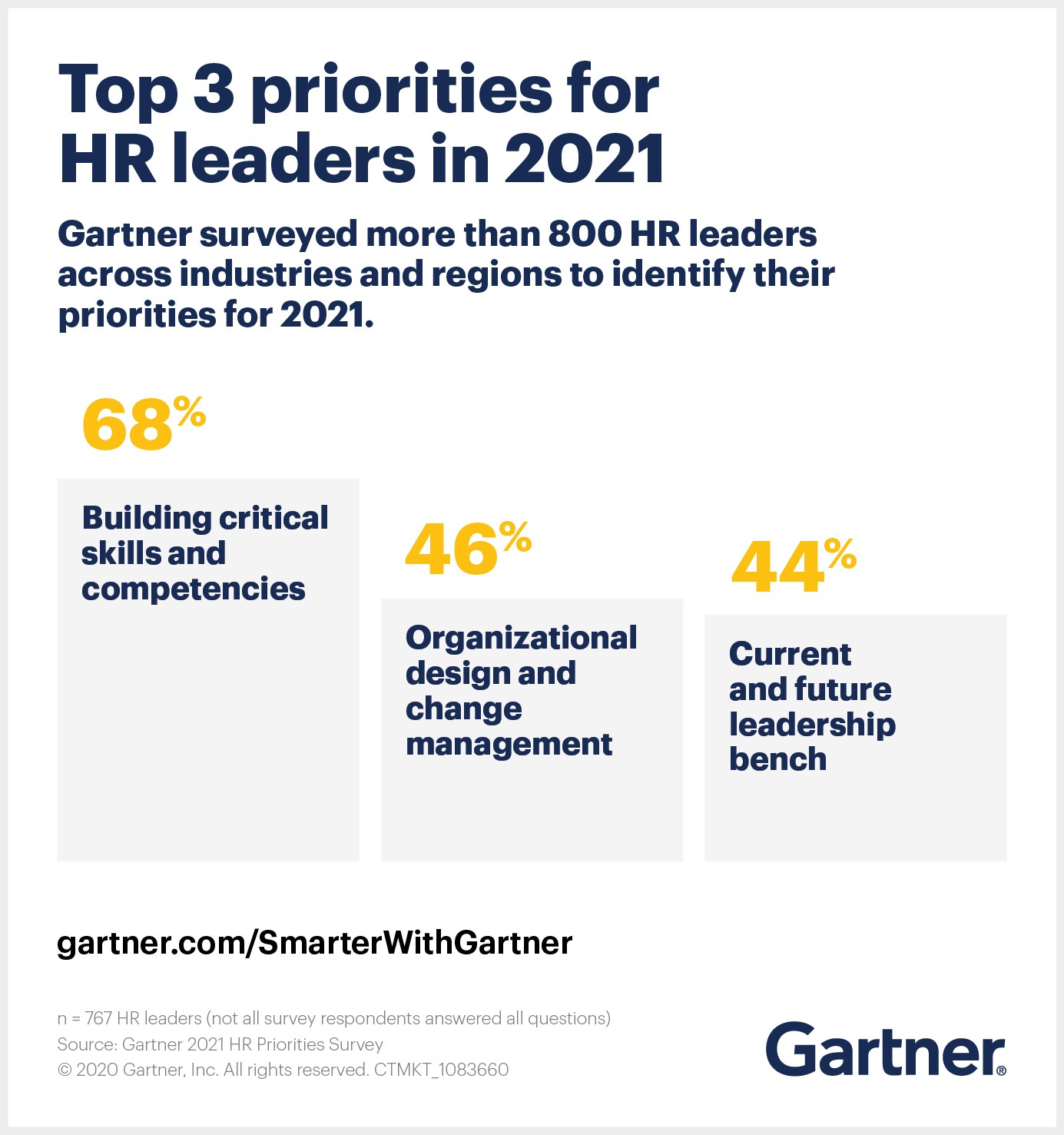 Gartner surveyed more than 800 HR leaders in late-2020 about their priorities for 2021. Building critical skills and competencies topped the list.