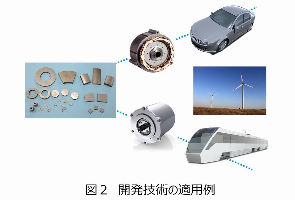 開発技術の適用例