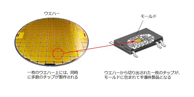 【図1 ウエハー上に、同時に多数のチップを製作する「前工程」と、出来上がったウエハーを切り分け、チップを半導体製品としてモールドと呼ばれる黒いプラスチックの中に収める「後工程」に分かれる】