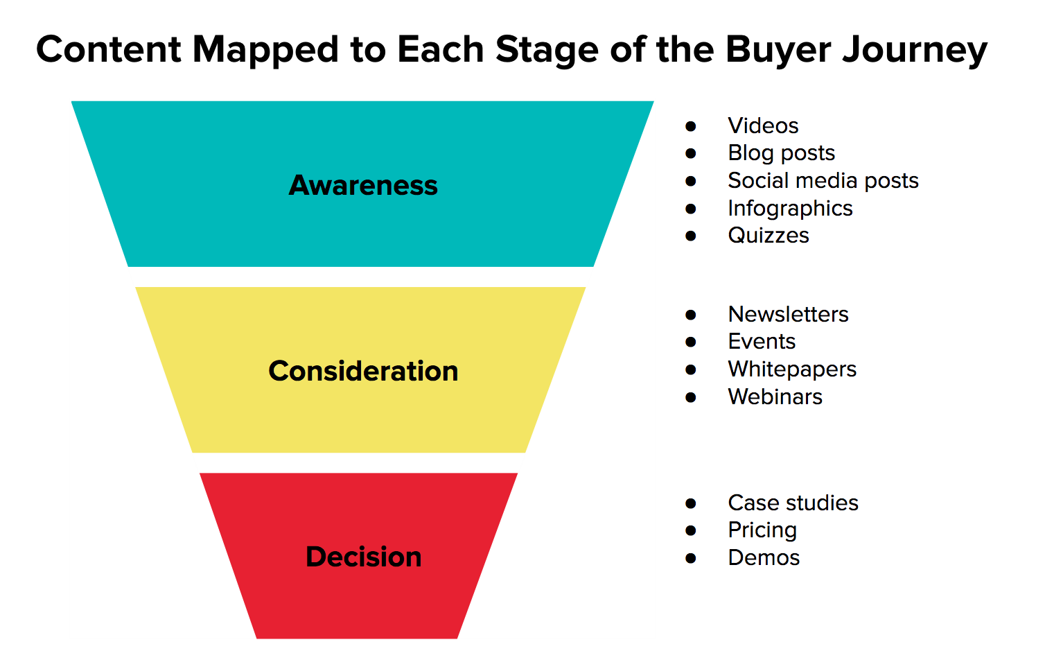 Content Mapped to Buyer Journey.png