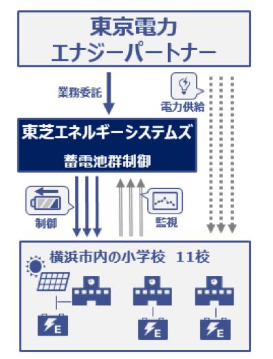 出典:東芝エネルギーシステムズ株式会社プレスリリース
