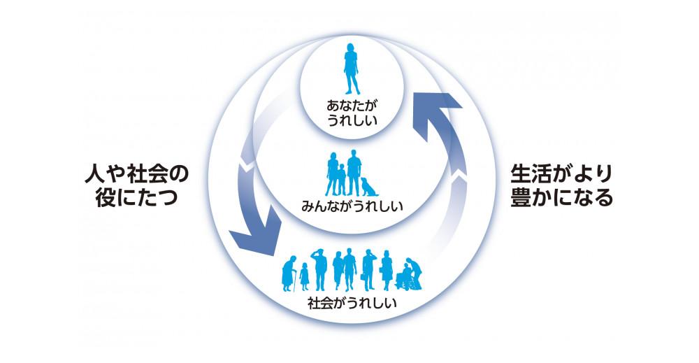 東芝のUXデザイン理念。東芝のデザインは、「うれしさの循環」の実現を目指す