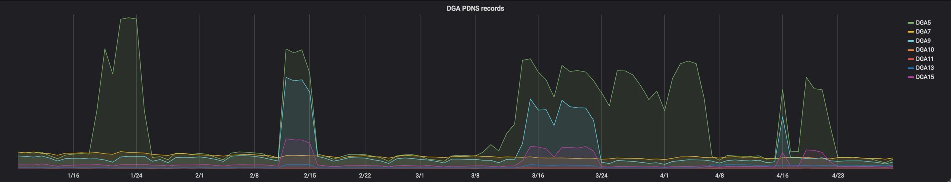 Picture2_DGA PDNS Records.png