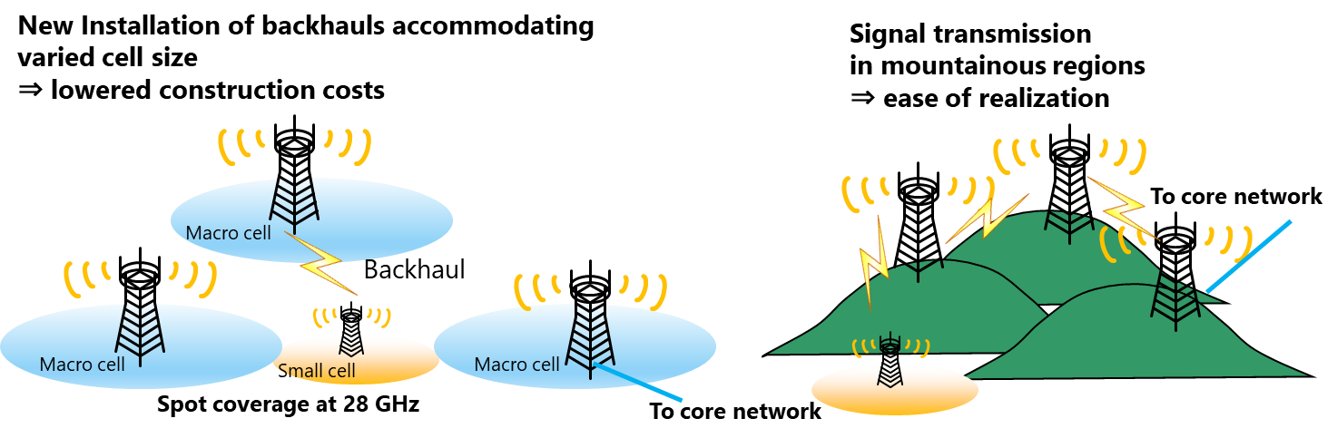 Increased efficiency with wireless backhaul links