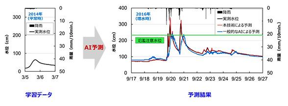 写真 : 平常時の1降雨のデータから、AIが増水時の水位上昇を予測した例