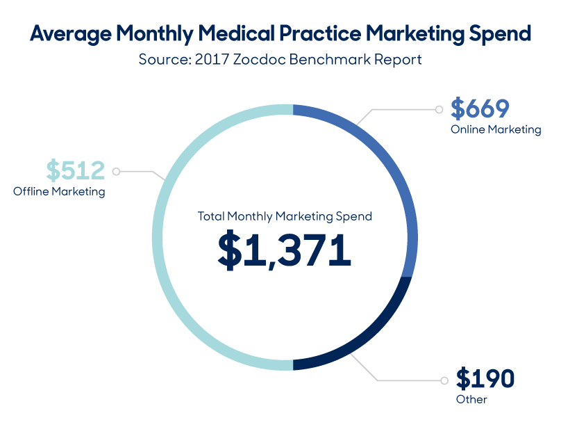 How Much Do Other Practices Spend On Marketing?