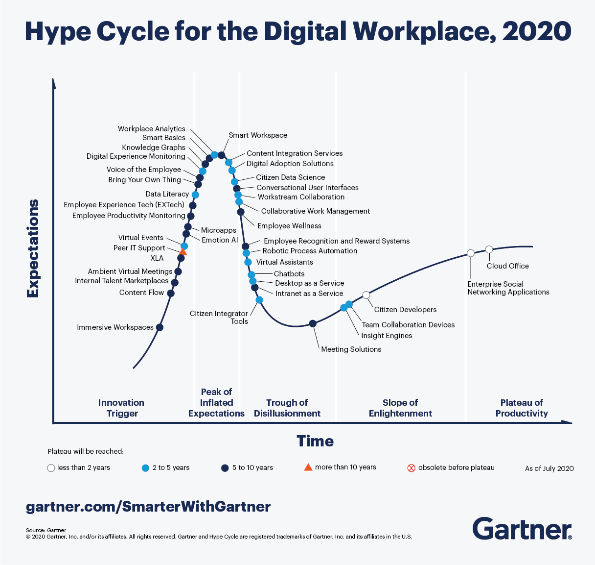 The Gartner Hype Cycle for the Digital Workplace, 2020 shows the top digital workplace trends that CIOs will be paying attention to in the years to come.