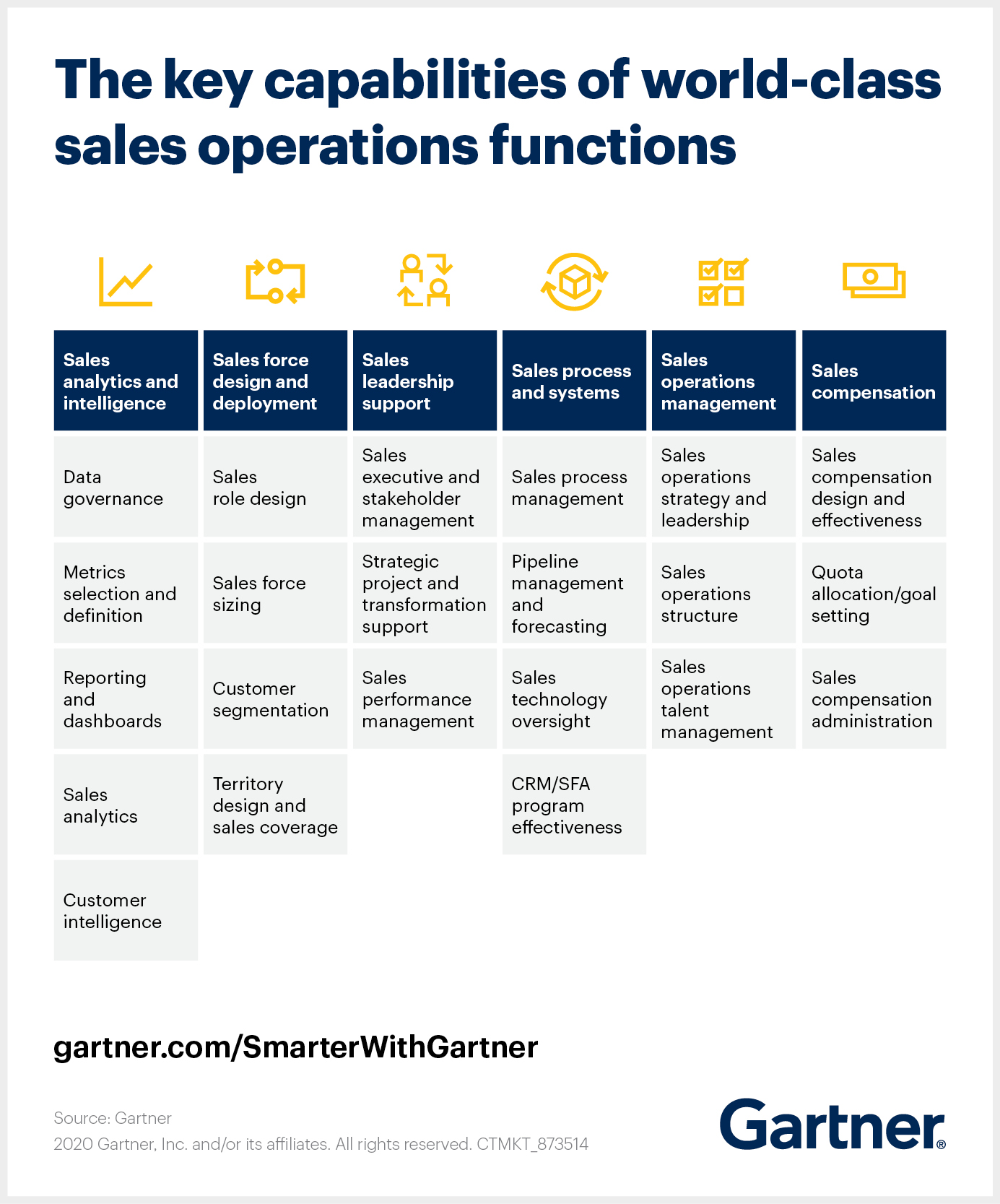 Gartner shares the key capabilities of a world-class sales operations function.