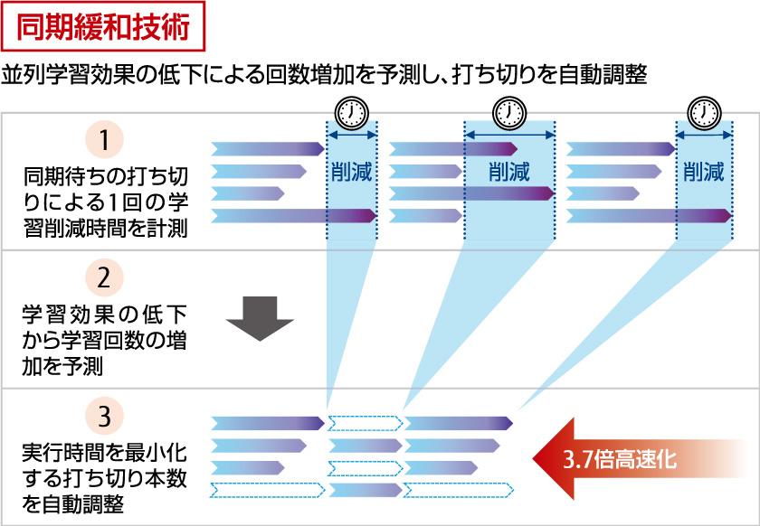 図 : 図2 並列処理の各演算において打ち切りを自動的に調整し、演算速度を高速化