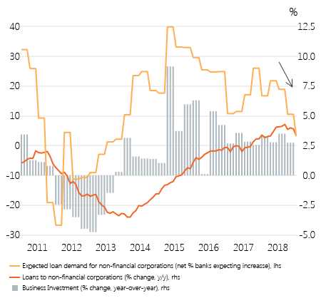EurozoneLoansInvestment_Figure 3.png