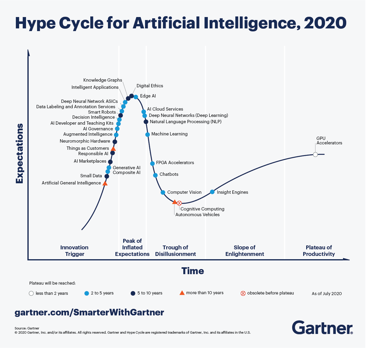 Gartner_Hype_Cycle_for_Artificial_Intelligence_2020.png