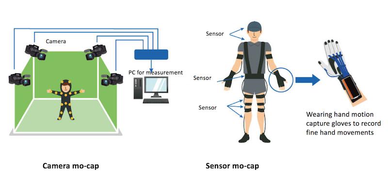The difference between camera mo-cap and sensor mo-cap
