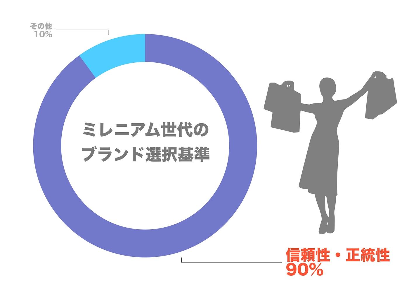 1. ミレニアム世代のブランド選択基準.jpg