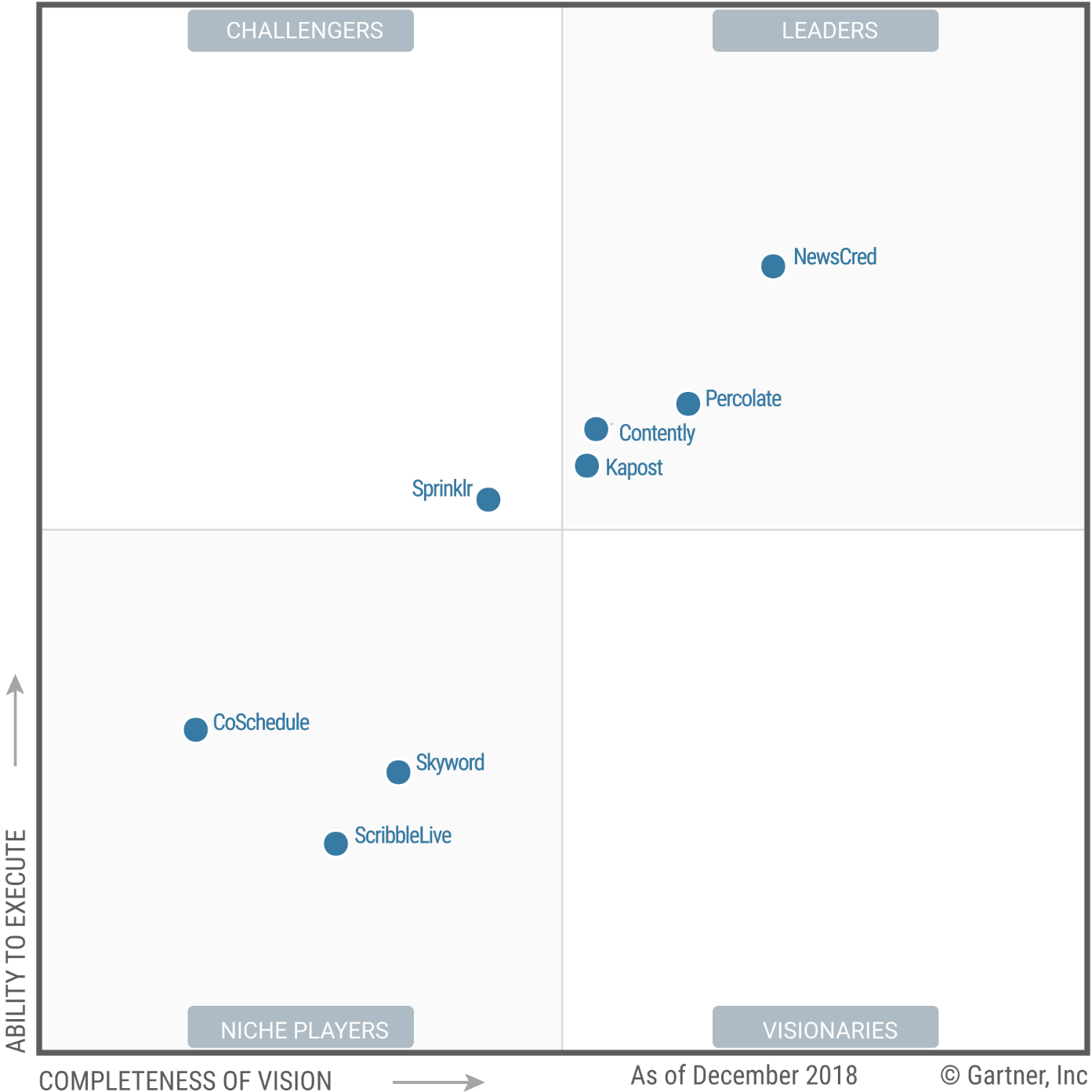 2019 Magic Quadrant.png