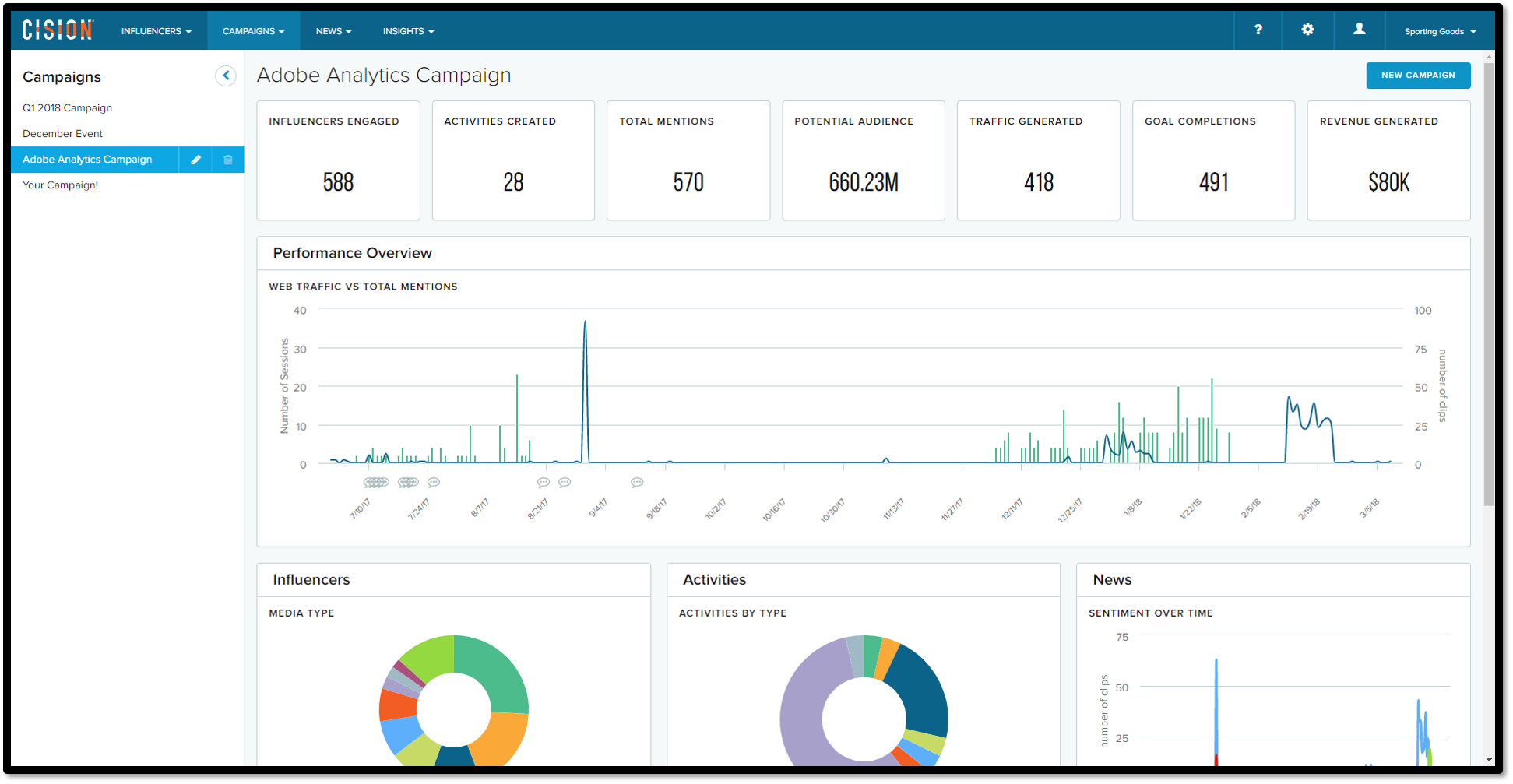 4.2.18 Adobe Analytics Campaign (Blog Post format).png