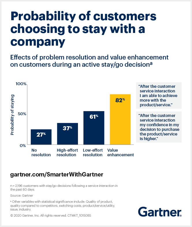 Gartner research shows that providing value to customers during service interactions is the most effective way to boost customer retention, customer loyalty, wallet share and word of mouth.