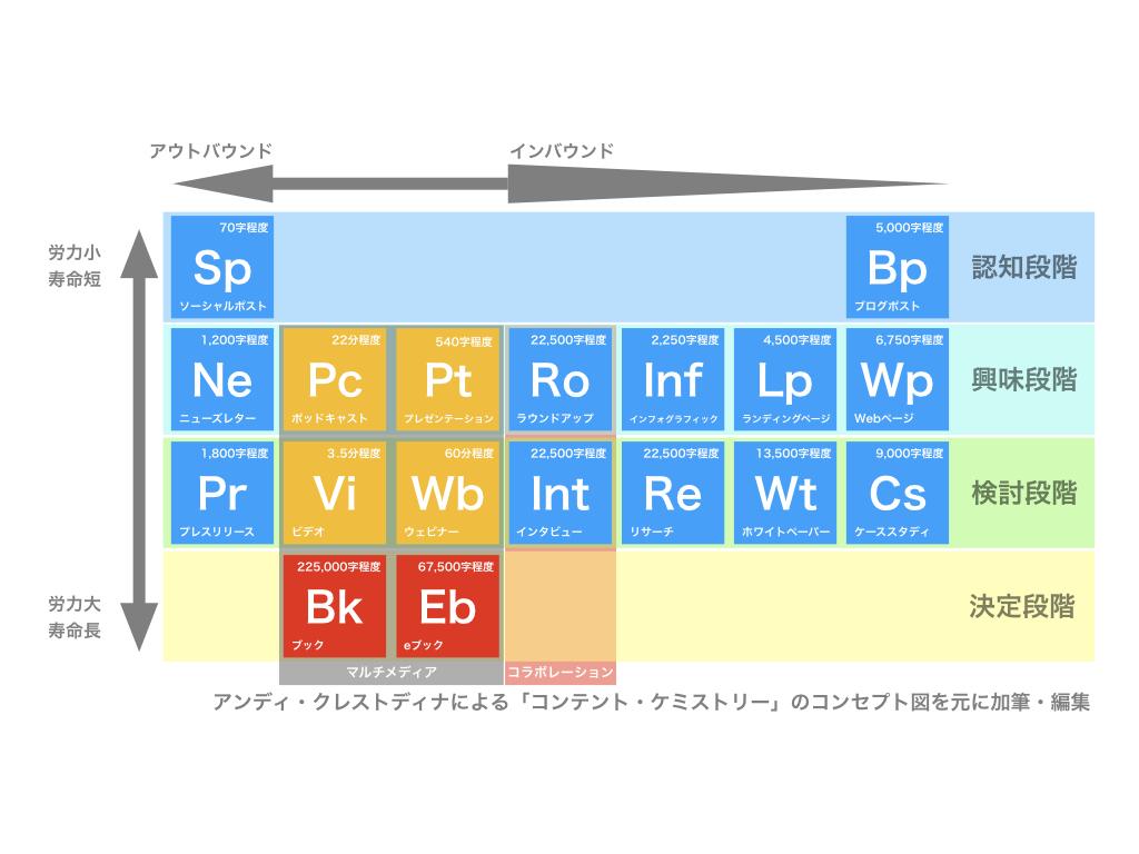 コンテンツマーケティングの元素表.jpeg