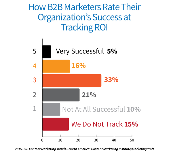 b2b content marketing roi.png